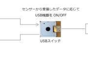 温湿度気圧センサーとUSBスイッチ
